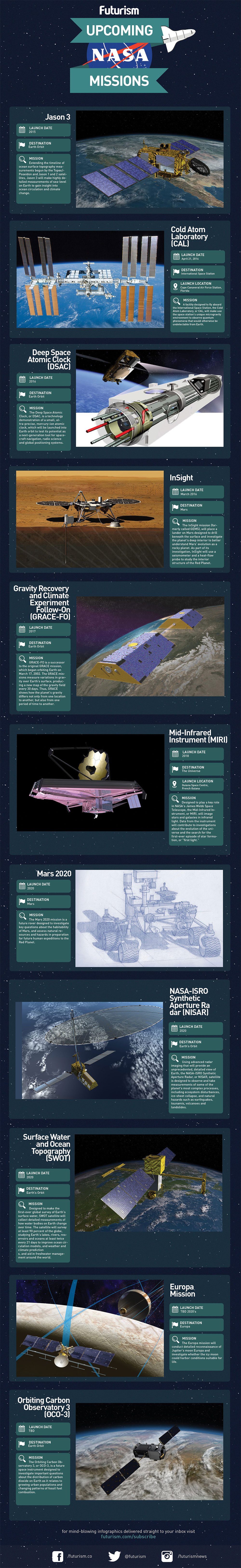 Infographic Upcoming NASA Missions