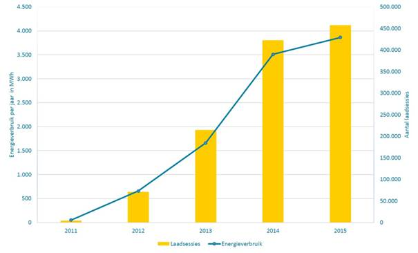Recordaantal Laadsessies Elektrische Auto S In Nederland