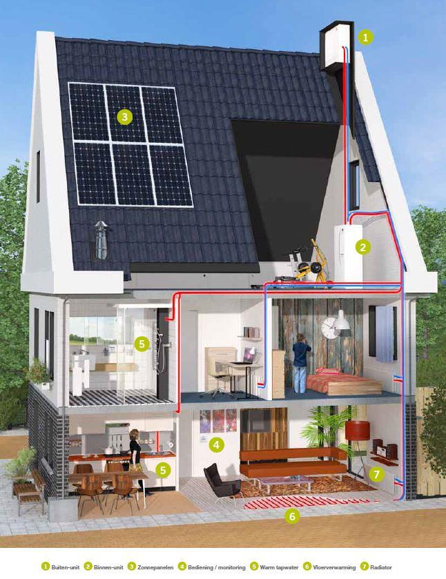 Bespaar energie in huis met een warmtepomp - Ingang van een huis ...
