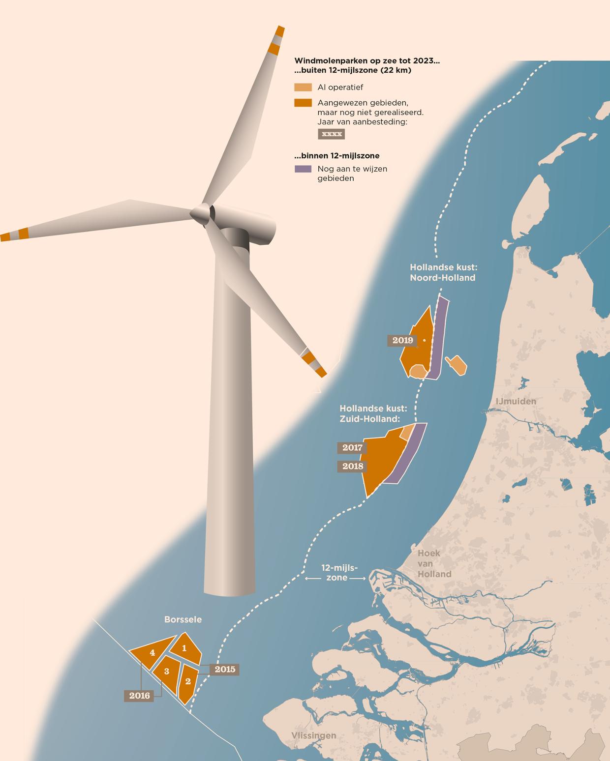 windmolenpark-noordzee