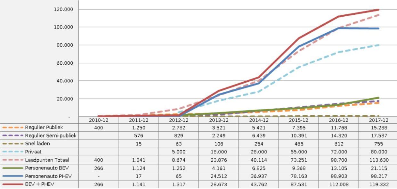 Ontwikkeling EV-verkoop en laadpunten Nederland