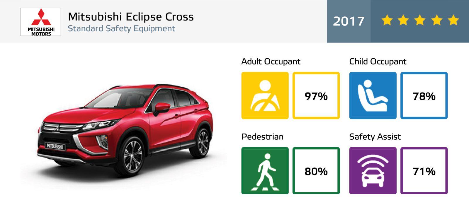 Mitsubishi Eclipse Cross Euro NCAP